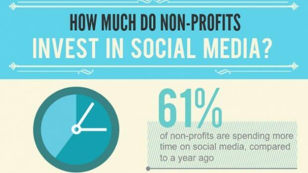 Nonprofits invest social media