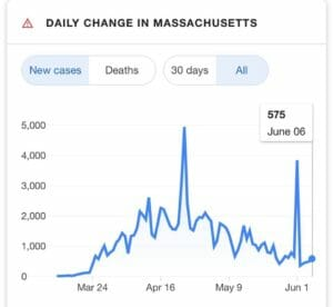 New cases in MA up to June 6 2020