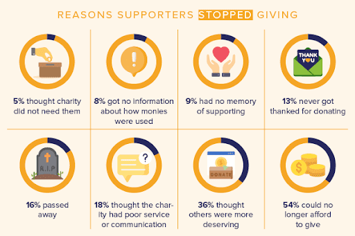 reasons donors stopped
